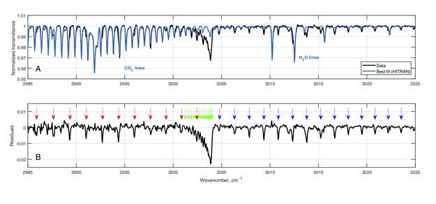 https://s3.amazonaws.com/images.spaceref.com/news/2020/ooNew_carbon_dioxide_spectr.jpg