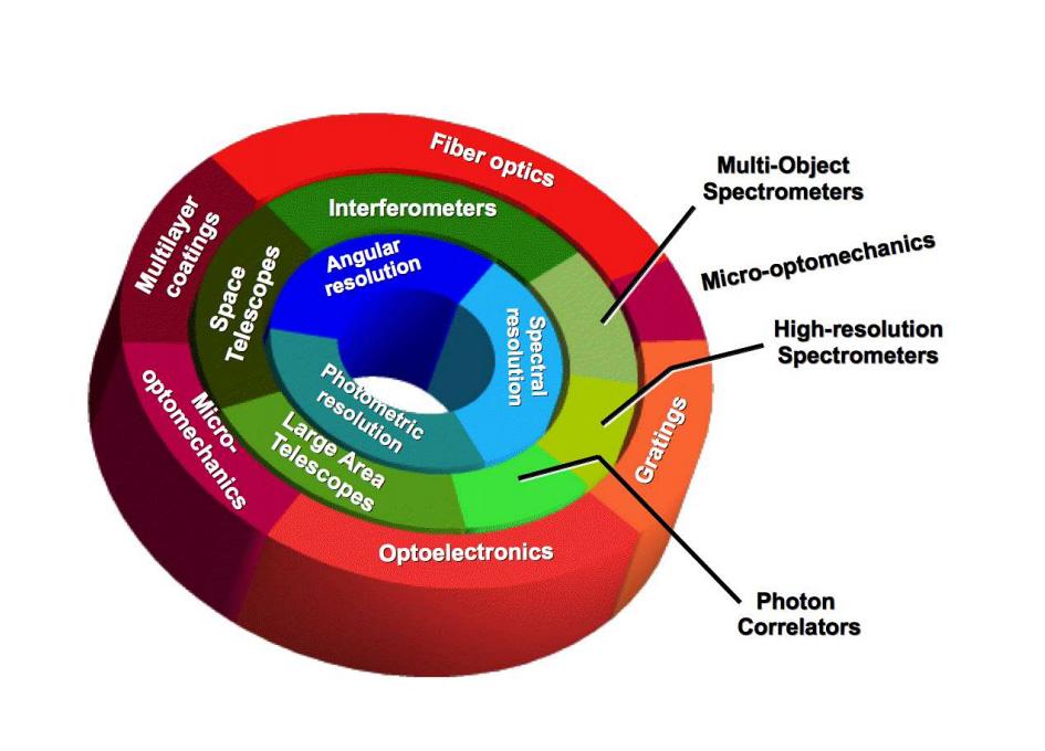 Astrophotonics: Astronomy and Modern Optics
