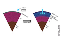 Oxidation of the Interiors of Carbide Exoplanets