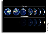 Colors of an Earth-like Exoplanet - Temporal Flux And Polarization Signals Of The Earth
