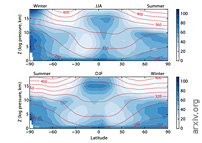 The Trouble with Water: Condensation, Circulation and Climate