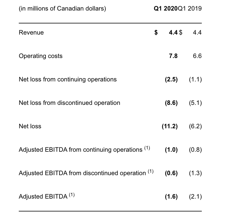 Q1 2020 Financial Results.
