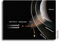 Study Reveals MESSENGER Watched a Meteoroid Strike Mercury
