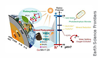 Non-classical Photosynthesis By Earth's Inorganic Semiconducting Minerals