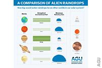 Alien Raindrops Are Surprisingly Like Rain On Earth