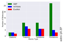 A Large-scale Approach to Modelling Molecular Biosignatures: The Diatomics