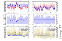 Asymmetry and Variability in the Transmission Spectra of Tidally Locked Habitable Planets