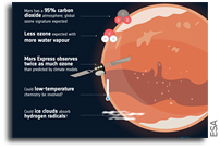 Better Understanding Of Earth's Atmospheric Chemistry From Studying Mars?