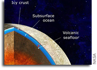 木卫二内部温度可能足以为海底火山提供燃料