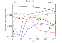 Formation Of Complex Organic Molecules In Hot Molecular Cores Through Nondiffusive Grain-surface And ice-mantle Chemistry
