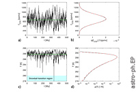 How Likely Are Snowball Episodes Near The Inner Edge Of The Habitable Zone?
