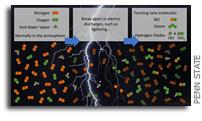 闪电和亚可见放电产生清洁大气的分子