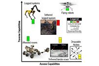 火星天竺葵洞穴和内部居住地探险家(宏):新的前沿使命概念
