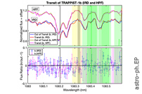 Non-detection Of Helium In The Upper Atmospheres Of TRAPPIST-1b, e and f
