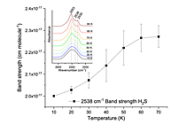 Photoprocessing Of H2S On Dust Grains: Building S Chains In Translucent Clouds And Comets