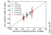 Polarimetric Signature of Ocean as Detected by Near-Infrared Earthshine Observations