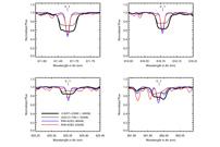 CARMENES Search For Exoplanets Around M Dwarfs