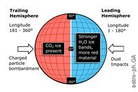 宇宙飞船探索天王星卫星的科学案例:冰巨系统中的候选海洋世界