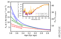 The Young Sun's XUV-activity As A Constraint For Lower CO2-limits In The Earth's Archean Atmosphere