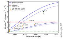 含氧光合作用效率在可居住区的地球状行星上