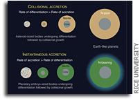 行星如何形成控制元素对生命所必需的要素