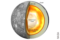 Why Does Mercury Have Such A Big Iron Core? Magnetism!