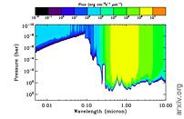 光化学Hazes和气体对外腔大气热结构的影响