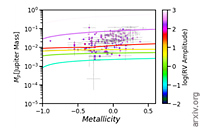 Revisiting the Planet Mass and Stellar Metallicity Relation for Low-Mass Exoplanets Orbiting GKM Class Stars