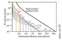 Searching For Interstellar Quantum Communications
