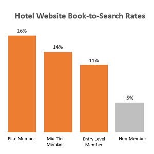 Hotel Website Book-to-Search Rates