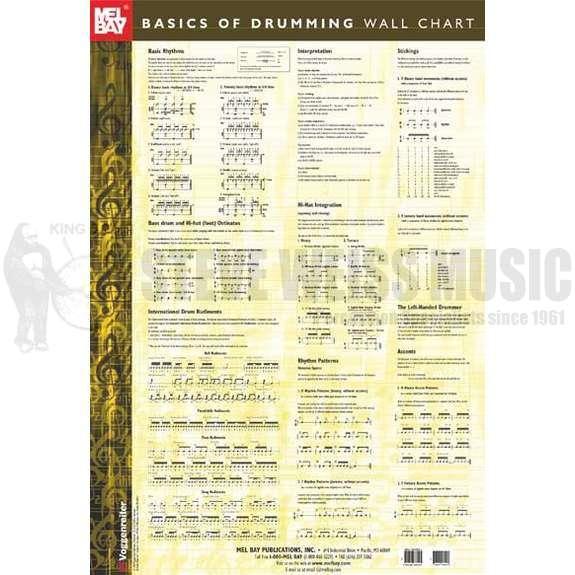 mel bay basics of drumming wall chart general pedagogical steve weiss music. Black Bedroom Furniture Sets. Home Design Ideas