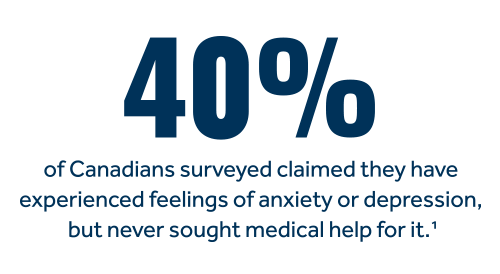 40% of Canadians surveyed claimed they have experienced feelings of anxiety or depression but never sought help for it.*