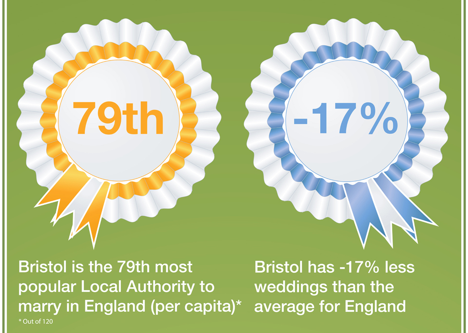 Wedding Popularity in Bristol