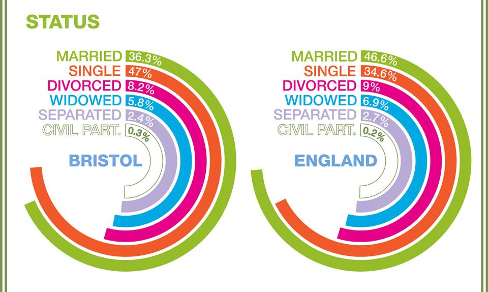Bristol Marriage Trends