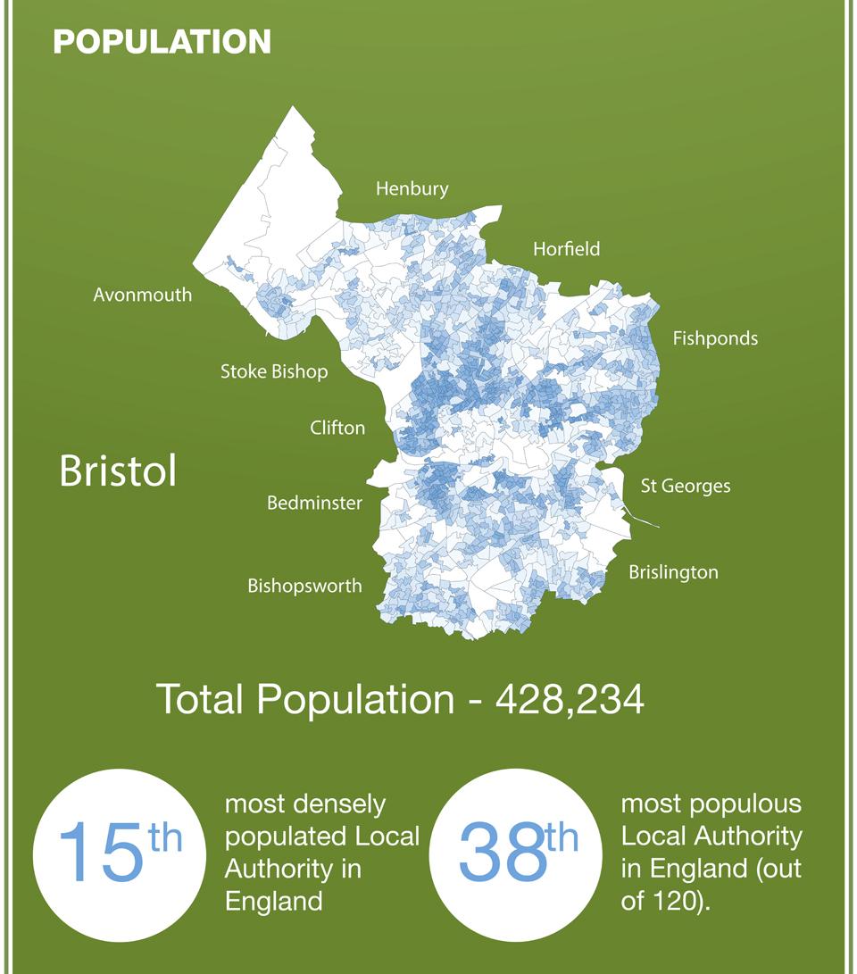 Population Density of Bristol