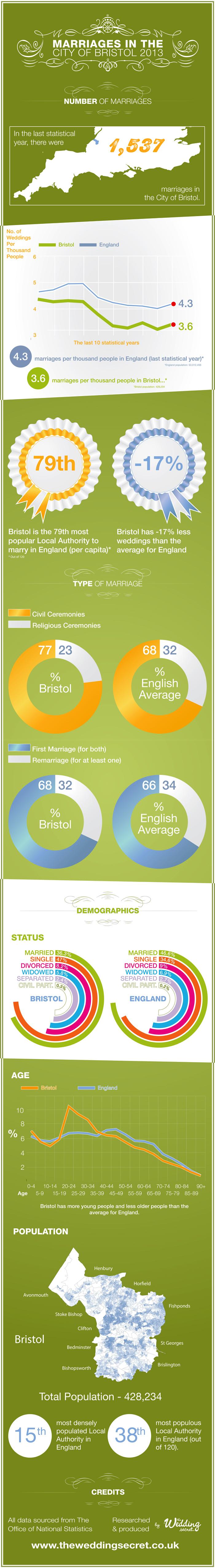 Weddings in Bristol By The Wedding Secret
