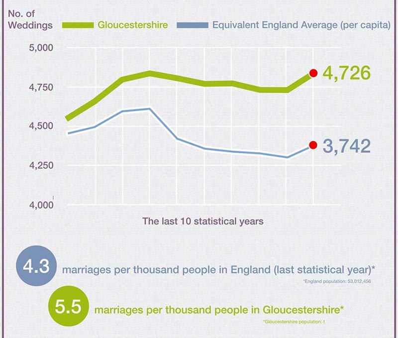 10 Years of Weddings in Gloucestershire