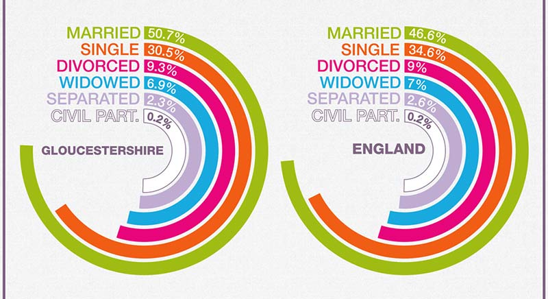 Gloucestershire Marriage Trends