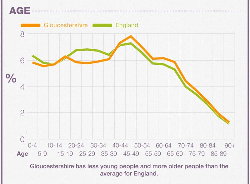 Marriage Demographics in Gloucestershire
