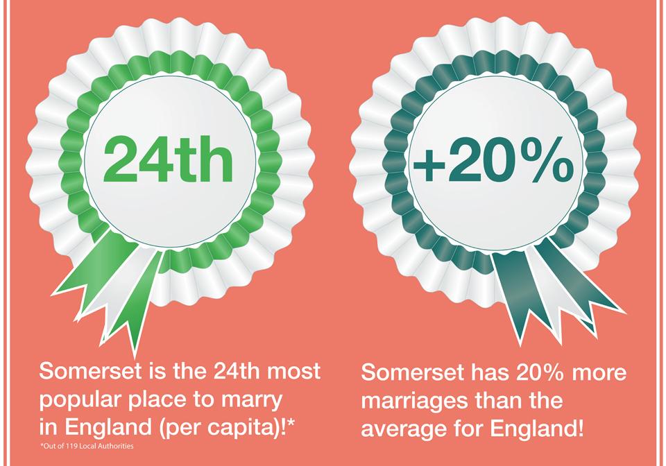 Wedding Popularity in Somerset