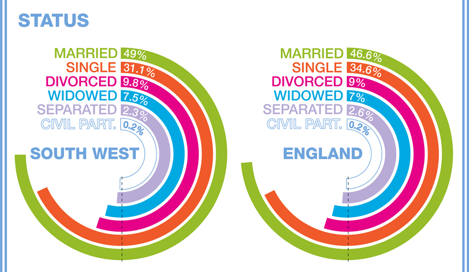 Marriage Demographics in The South West
