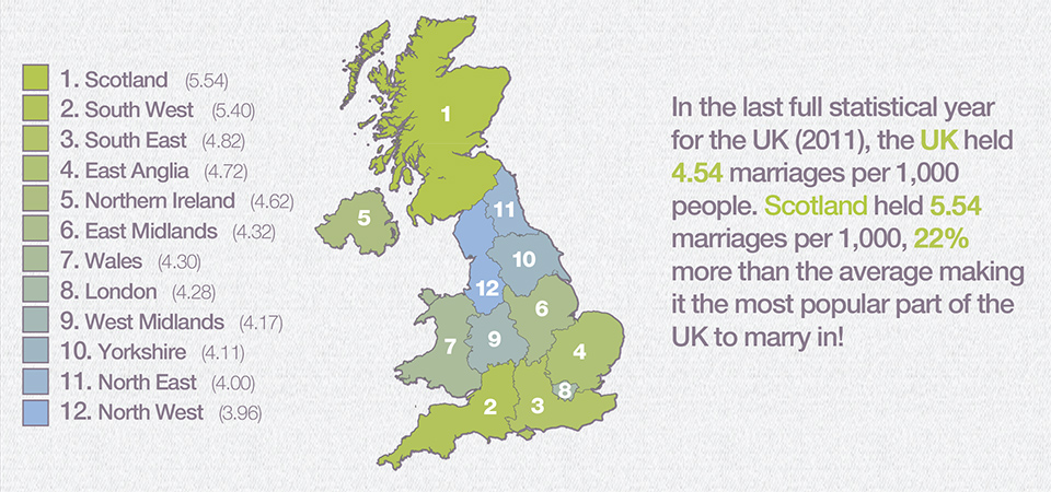 UK Weddings
