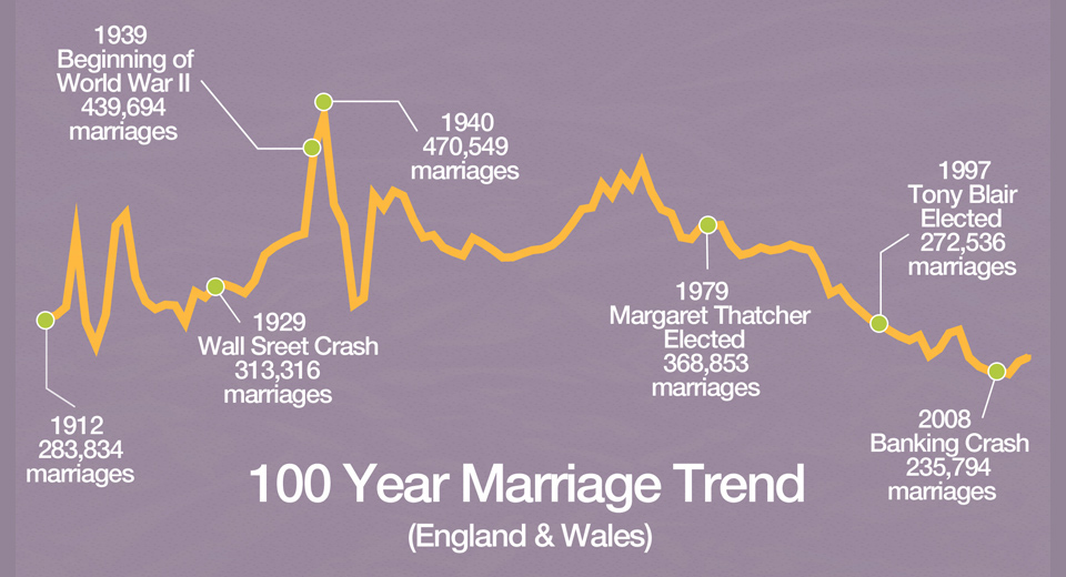 100 Year Marriage Trend in England and Wales