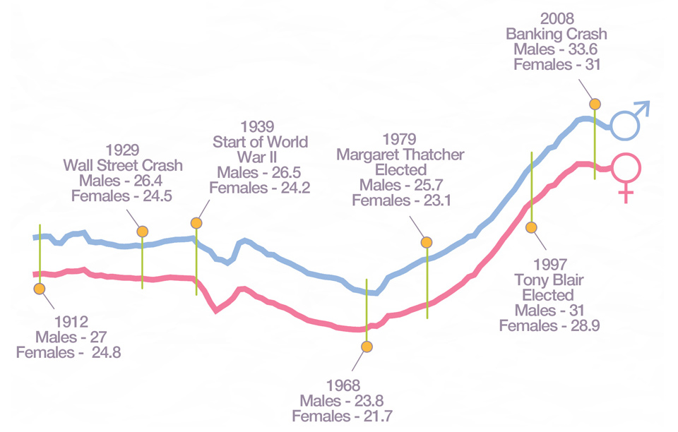 Age of Marriage Over Time
