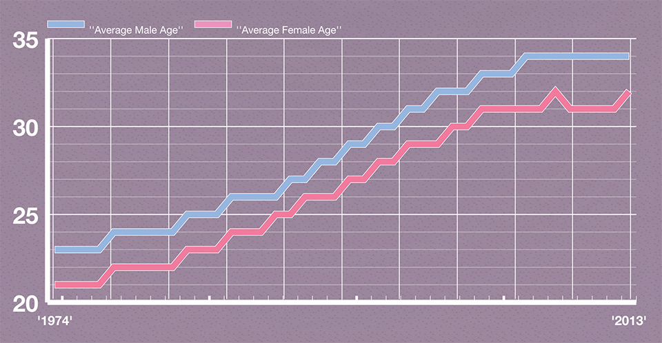 the average age people get married
