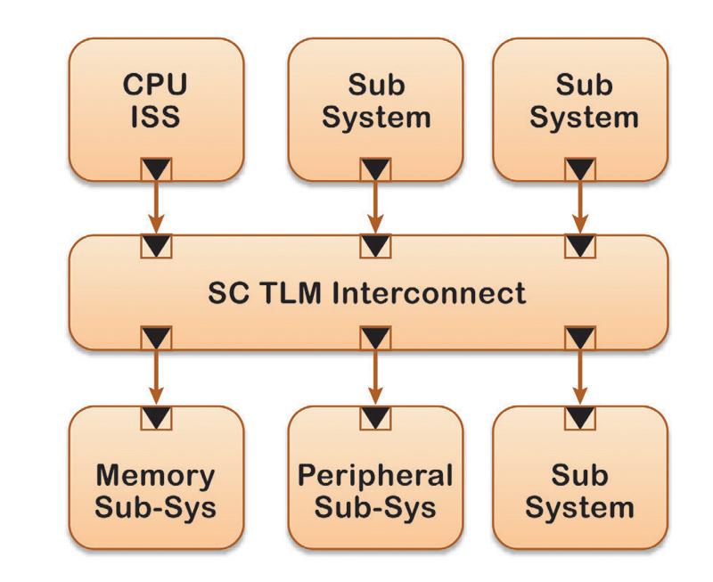 Figure 2. ESL TLM Platform