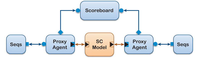 Figure 4. A UVM testbench using a SystemC reference model as the DUT.