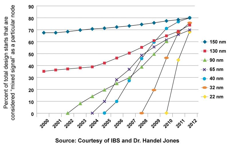 Courtesy of IBS and Dr. Handel Jones'