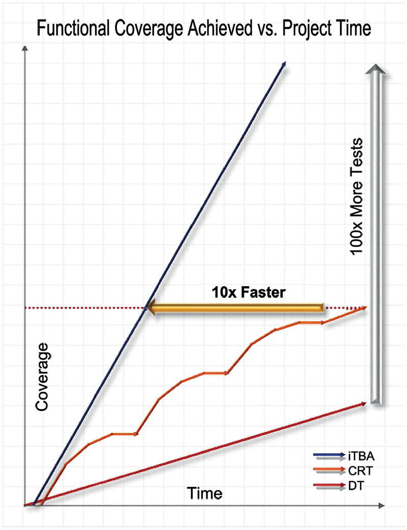Figure 1 - Comparison of Functional Coverage Achieved Over Project Time