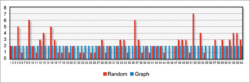 Chart 2 - Coverage Results After Simulating 128 Tests